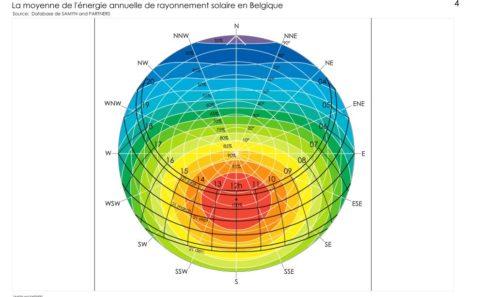 Maison Administrative de la Province de Namur - le climat du site